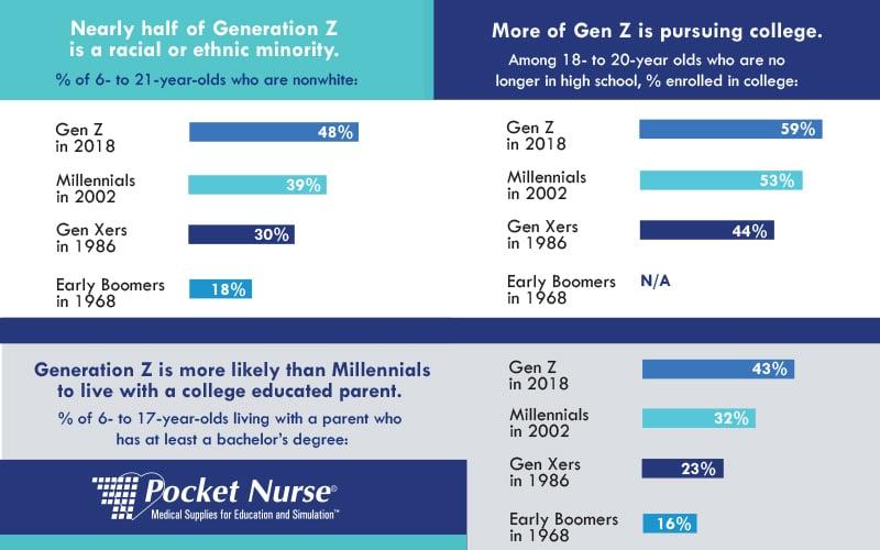 Disengagement Strategies Generation Z